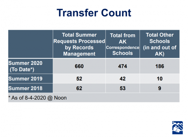A screenshot of a presentation slide with a table comparing the Anchorage School District's summer transfer count over the past three years
