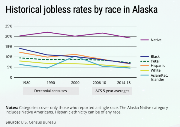 A line graph shows historical jobless rates by race in Alaska