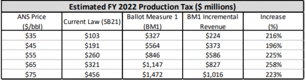 A chart shows estimated FY2022 production taxes under current law and under Ballot Measure 1.