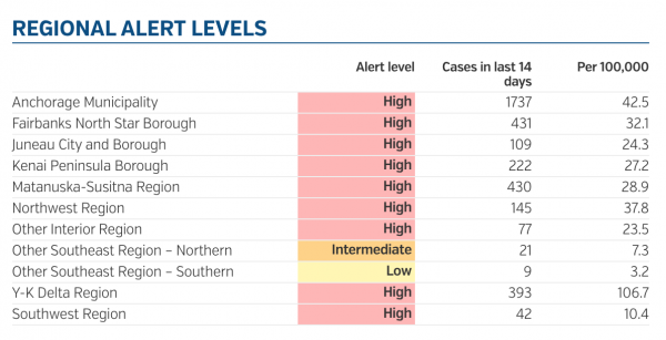 "A chart shows that nearly every region in Anchorage is in a ""high alert"" level."