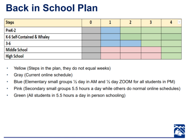 An image of color coded chart that describes each phase of the district's in-person learning plan