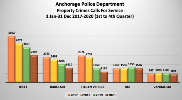A bar graph of Anchorage police data shows declining calls for service for property crimes like burglary, stolen vehicles.
