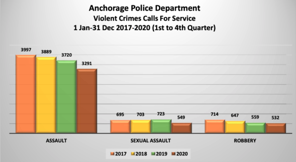A bar graph of Anchorage police data shows declining calls for service for violent crimes like assault and sexual assault.