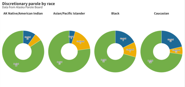 Four colorful charts show the breakdown in discretionary parole hearings for people who are white, Black, Asian/Pacific Islander and Alaska Native/American Indian.